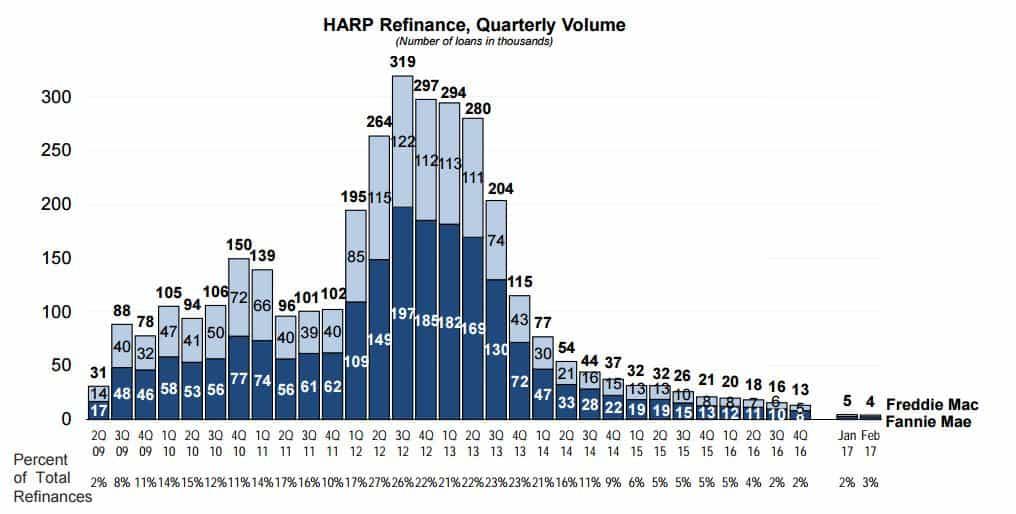 Image Result For Harp Mortgage Program