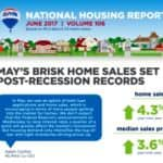 May's Fast Home Sales Set Post-Recession History