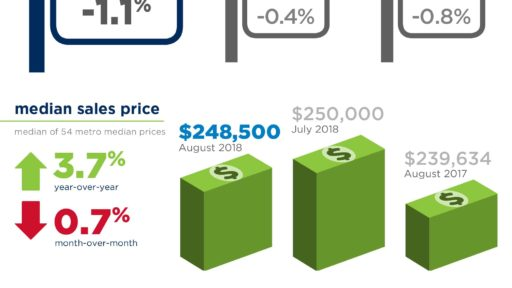 August 2018 REMAX Report