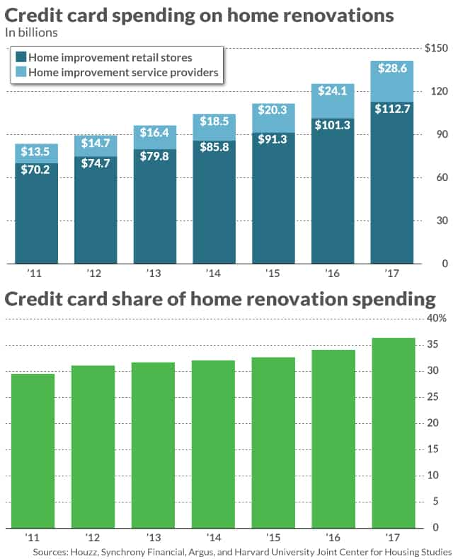 Biggest Mistake -Paying For Renovations with Credit Cards