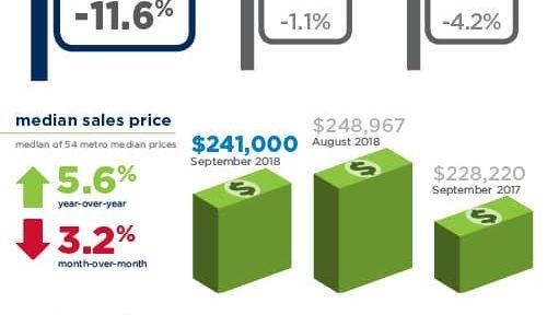 september 2018 remax national housing report